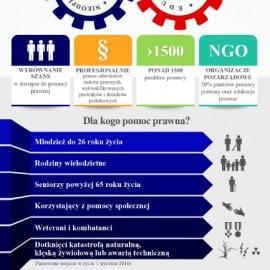 Darmowa Pomoc Prawna w Powiecie Gołdapskim